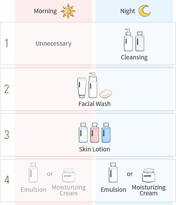 Facial skin care steps